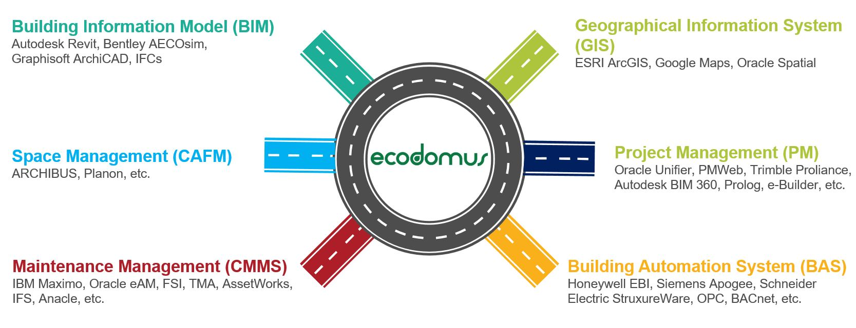 EcoDomus Integration