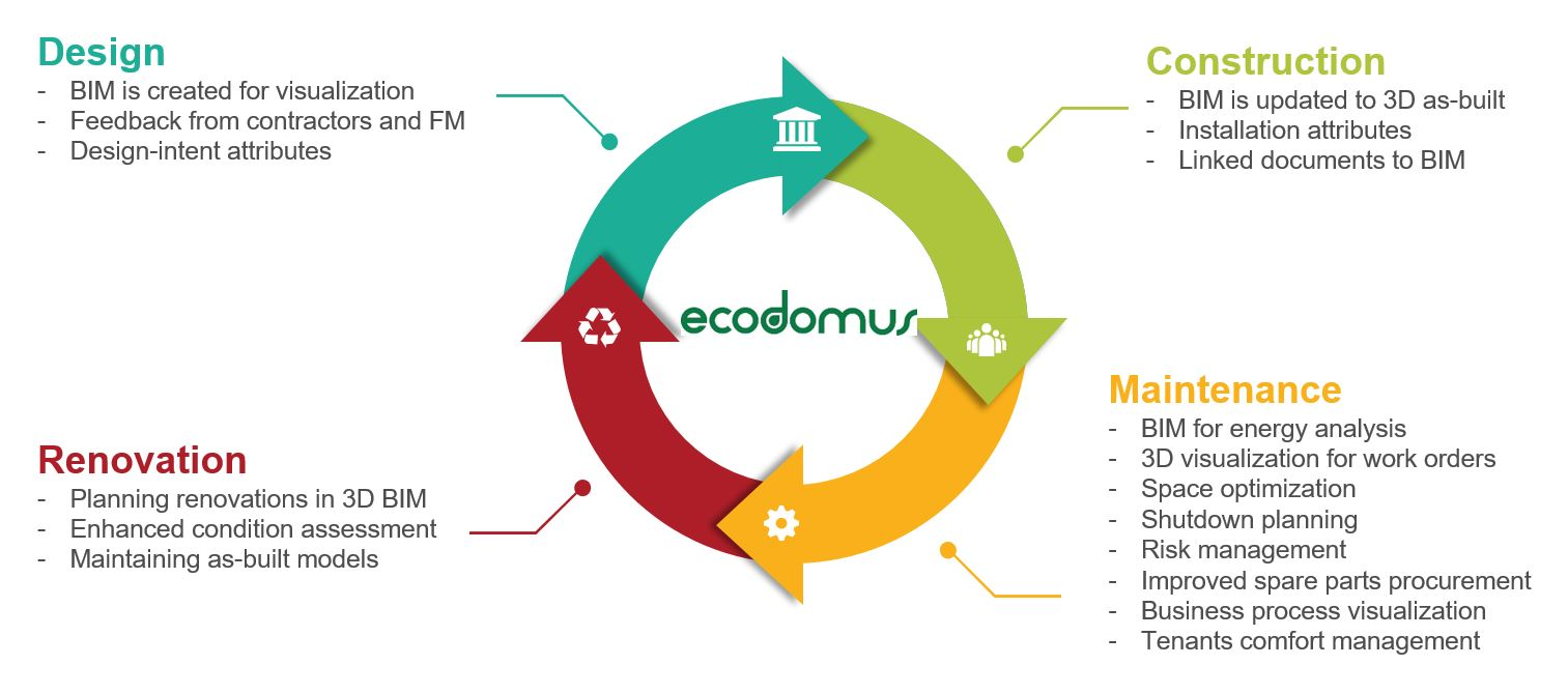 EcoDomus Lifecycle