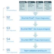 The S1 // S5™ Schedule Maturity Framework